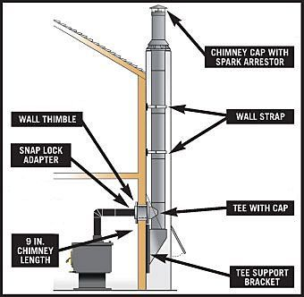 How To Install Wood Stove Pipe Through Wall   Google Search