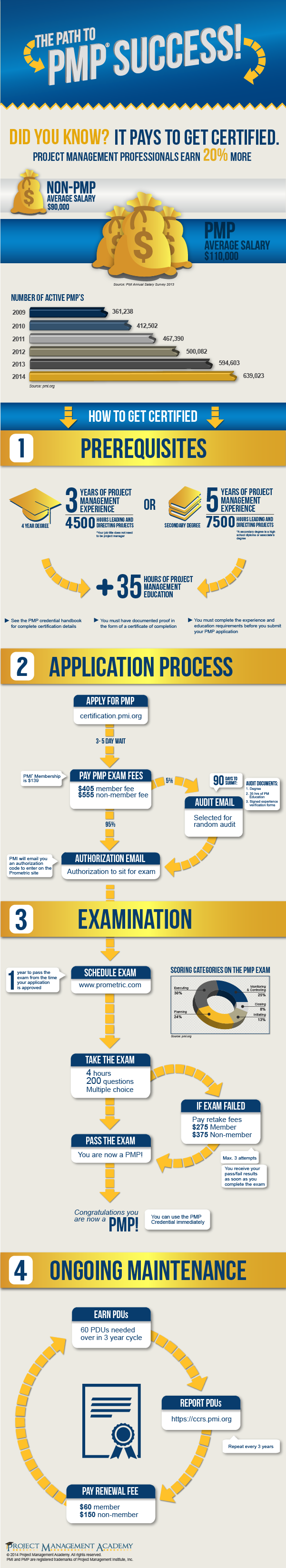 Pmp Certification Process Just Have To Keep My Eyes On The Prize