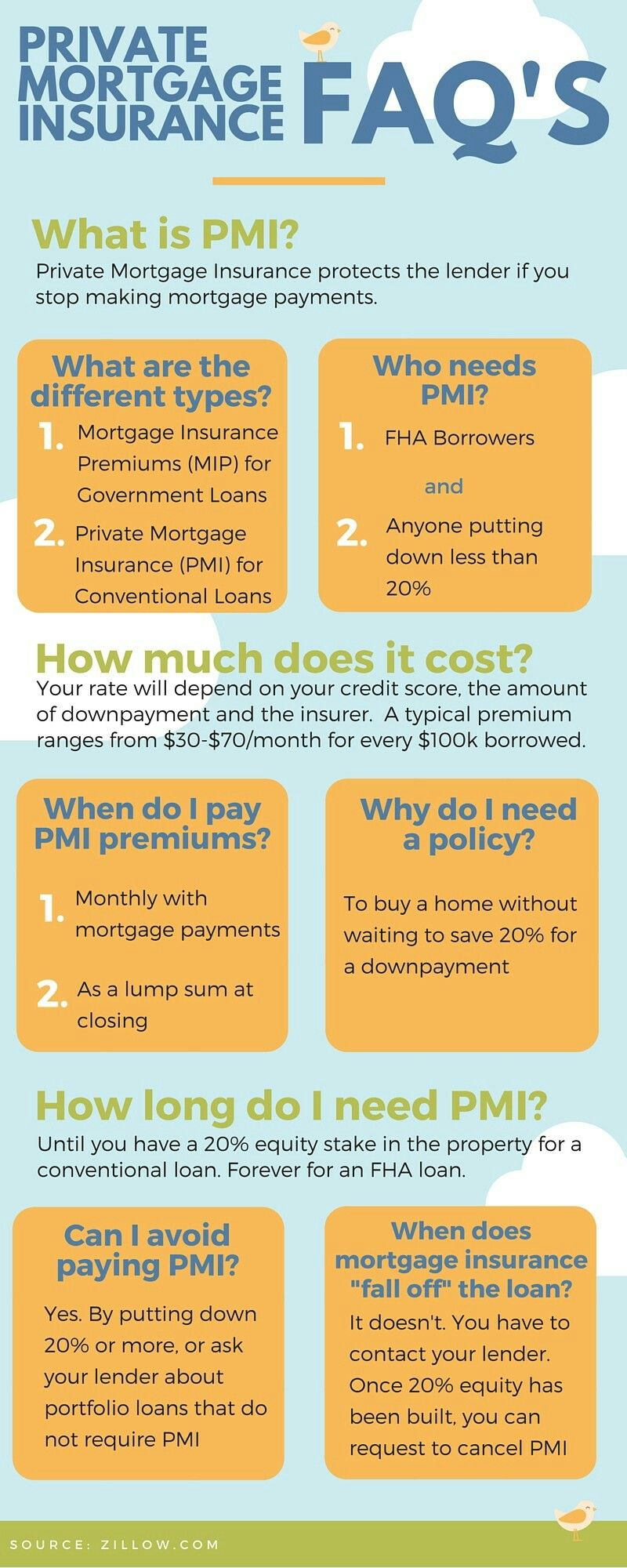 Private Mortgage Insurance Pmi Faqs Mortgage Loans Private