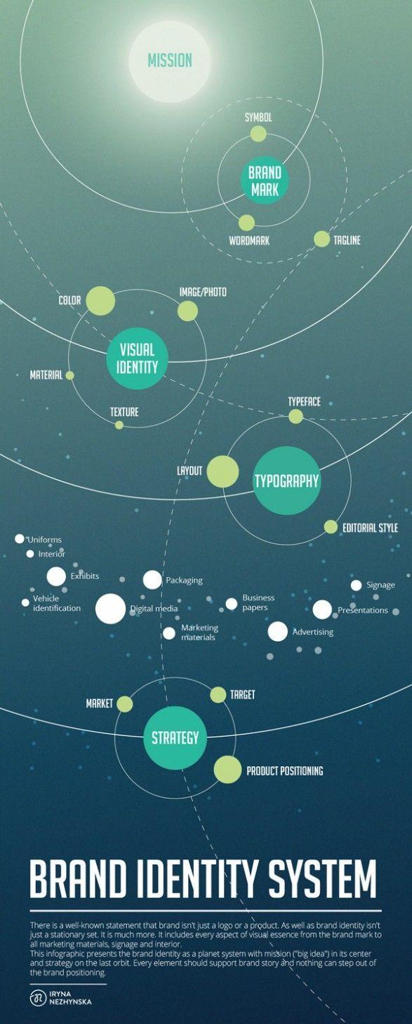 Brand Identity System #branding #marketing #socialmedia | Graphic ...