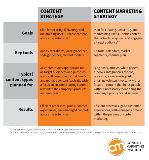 A Take On Confusing Terms Content Marketing Content Strategy - Blog content strategy template