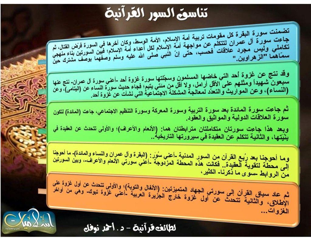 تناسق السور في القران I Am Awesome Quran Mind Map