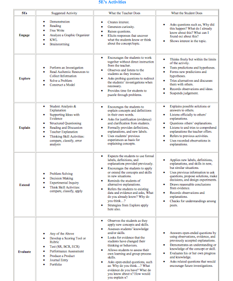 The 5e Model Ideas Science Links And Ideas Pinterest Chart