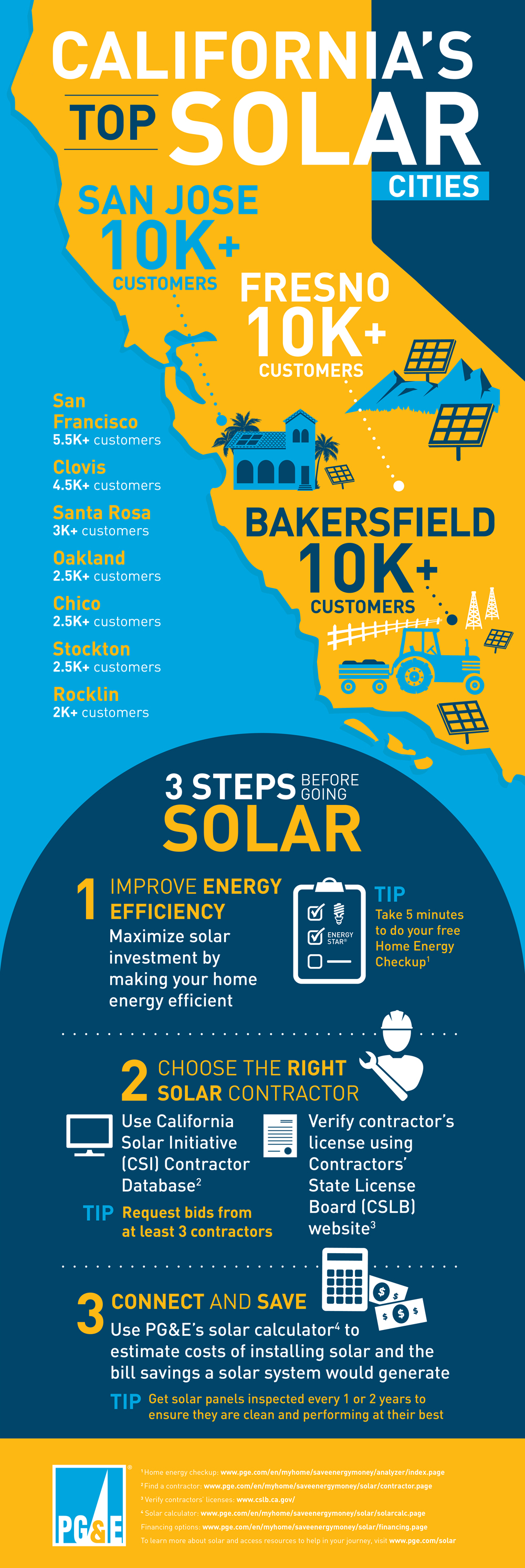 California S Top Solar Cities Pg E Infographic Solar City Improve Energy Infographic