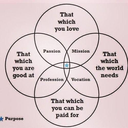 My very favorite visual of PURPOSE