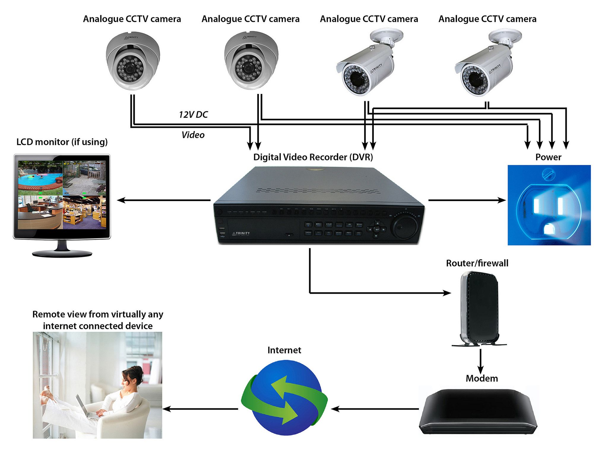 https://flic kr/p/doy7lv | analog cctv camera setup