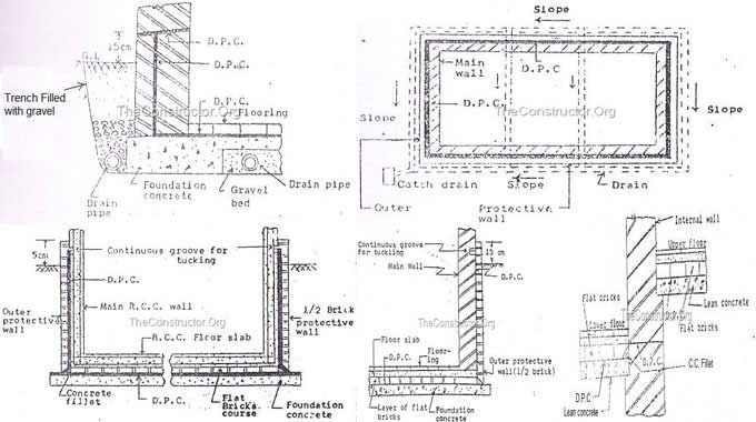 Dam Proof Course (DPC)- Process of DPC Installation in the