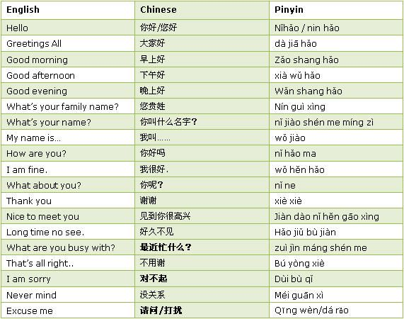 how to say hello and good morning in chinese meeting
