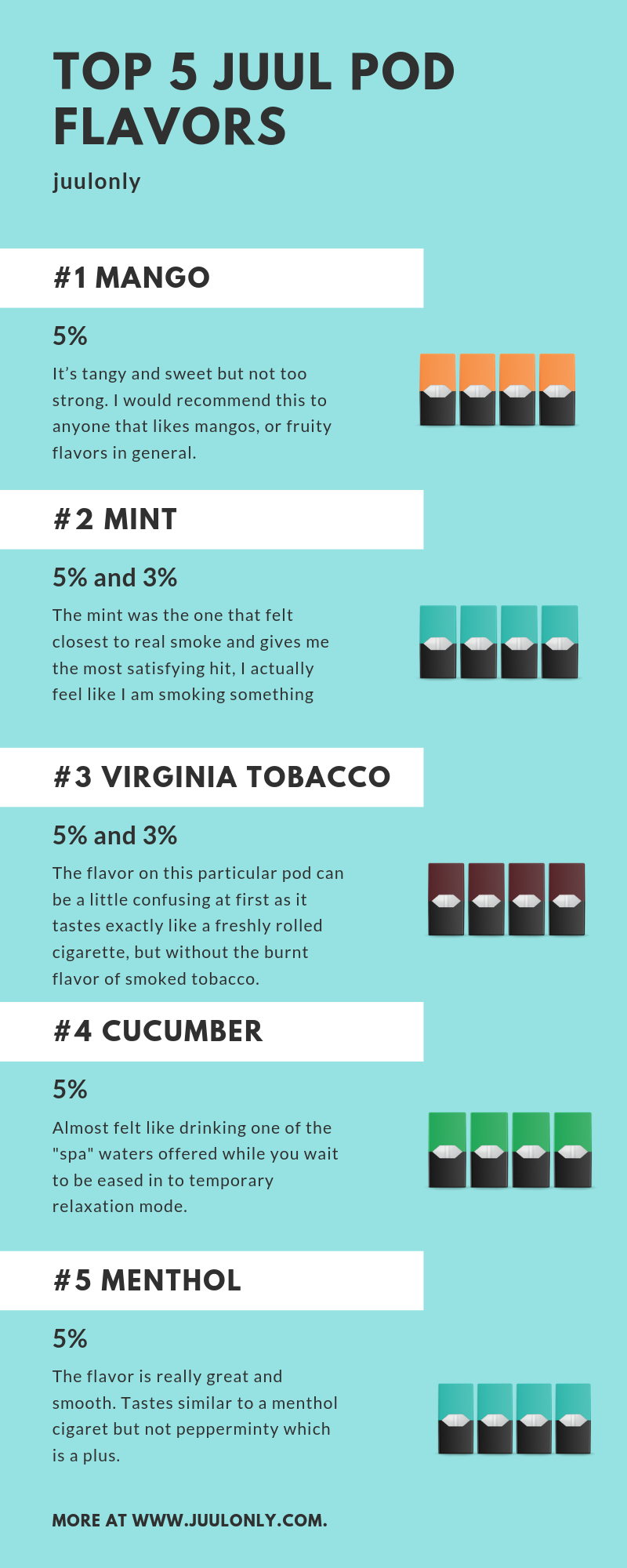 Heres The List Of Top 5 JUUL Flavors Obviously Mango Is Number One Lol Mint Isnt Far Behind And With 3 Pods Might Take Lead
