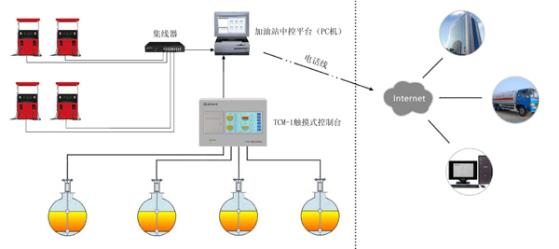 Petrol Station Equipment Automatic Tank Gauging System For Petrol Station M Petrol Station Petrol Level Sensor
