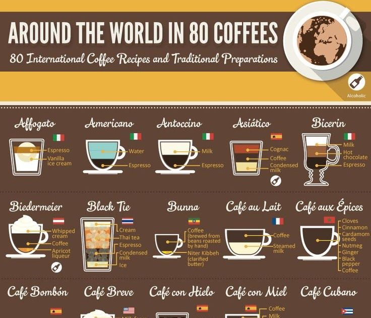 Coffee Recipes from Around the World Infographic in 2020