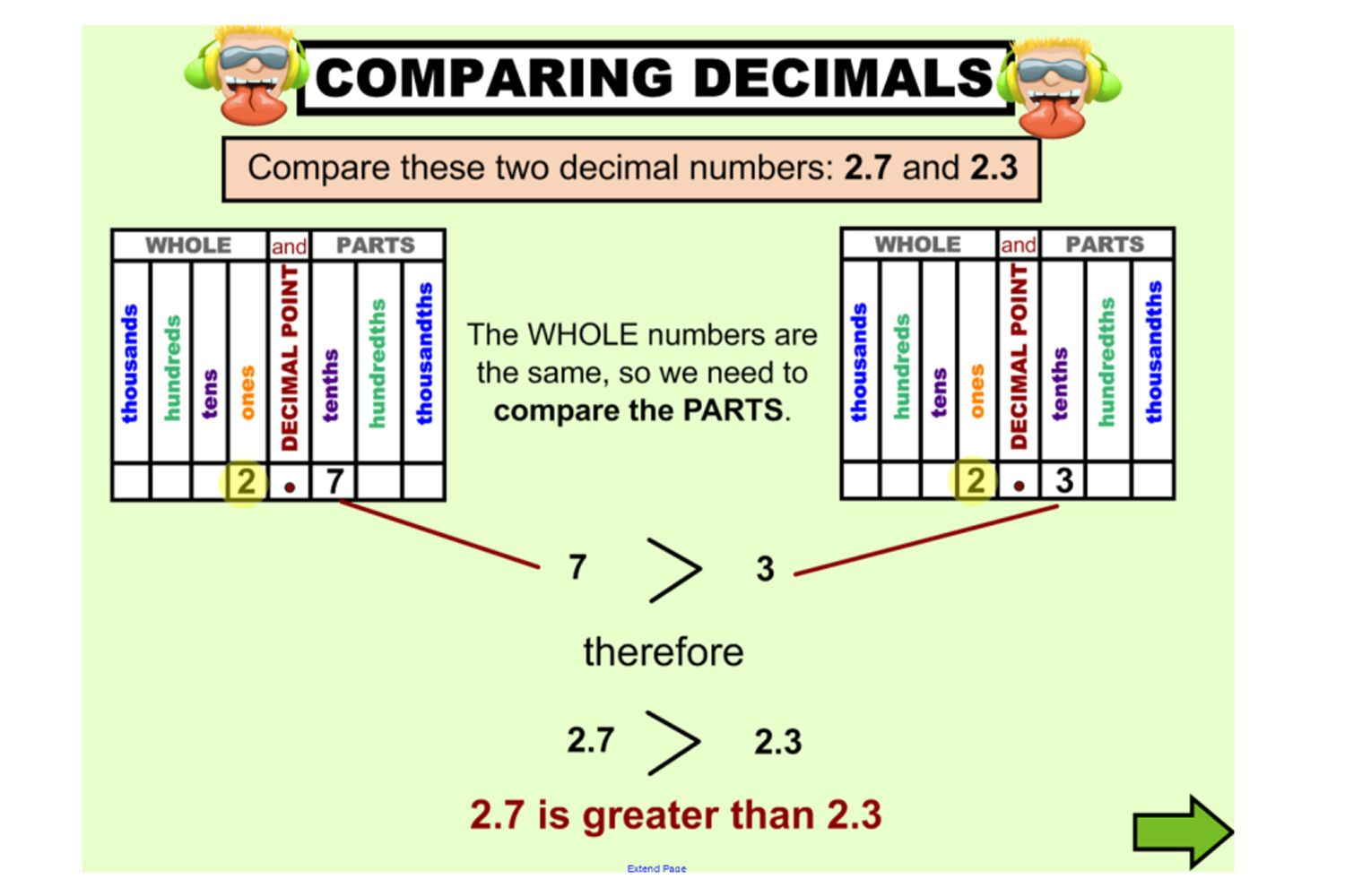 This terrific iwb lesson explicitly teaches students how to begin with a review of the less than greater than and equals symbols review comparing whole numbers review decimal place value biocorpaavc Image collections
