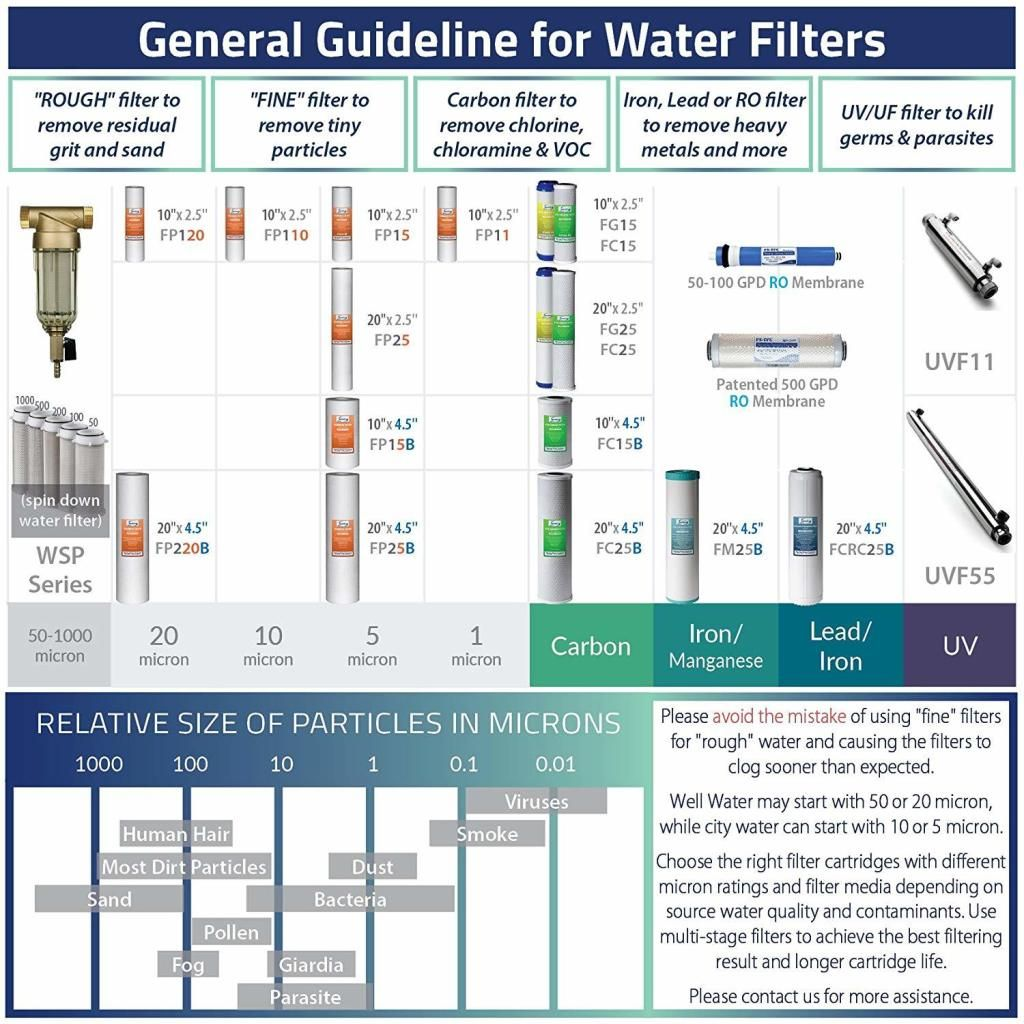 General Guideline For Water Filter House Water Filter Whole House Water Filter Water Filter