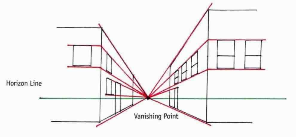 Drawing Using Horizon Lines : One point perspective diagram of