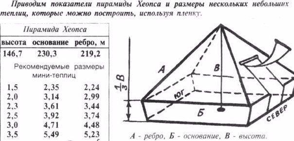 правильно рассчитать пирамиду теплицу