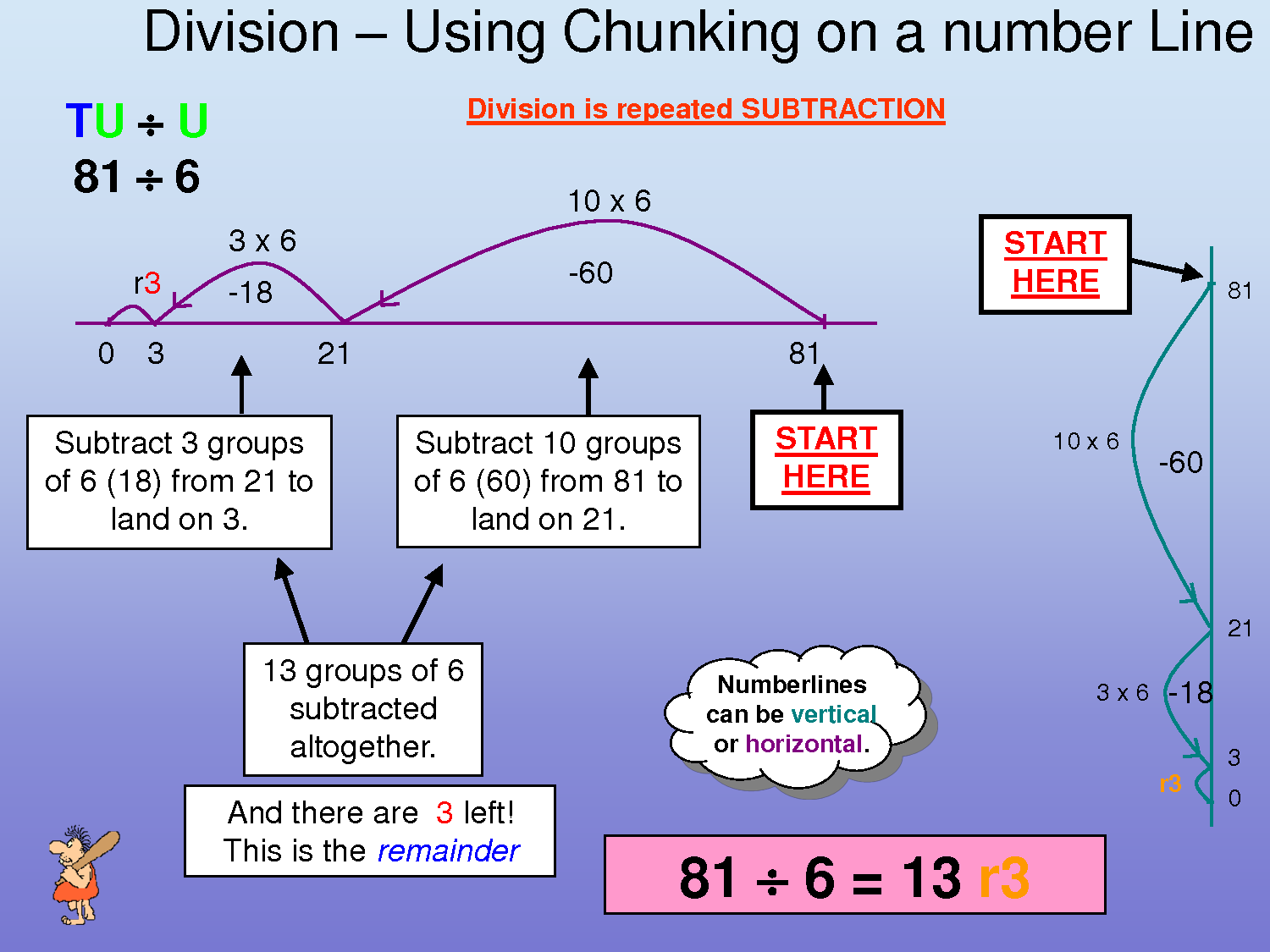 Chunking Worksheet Year 3