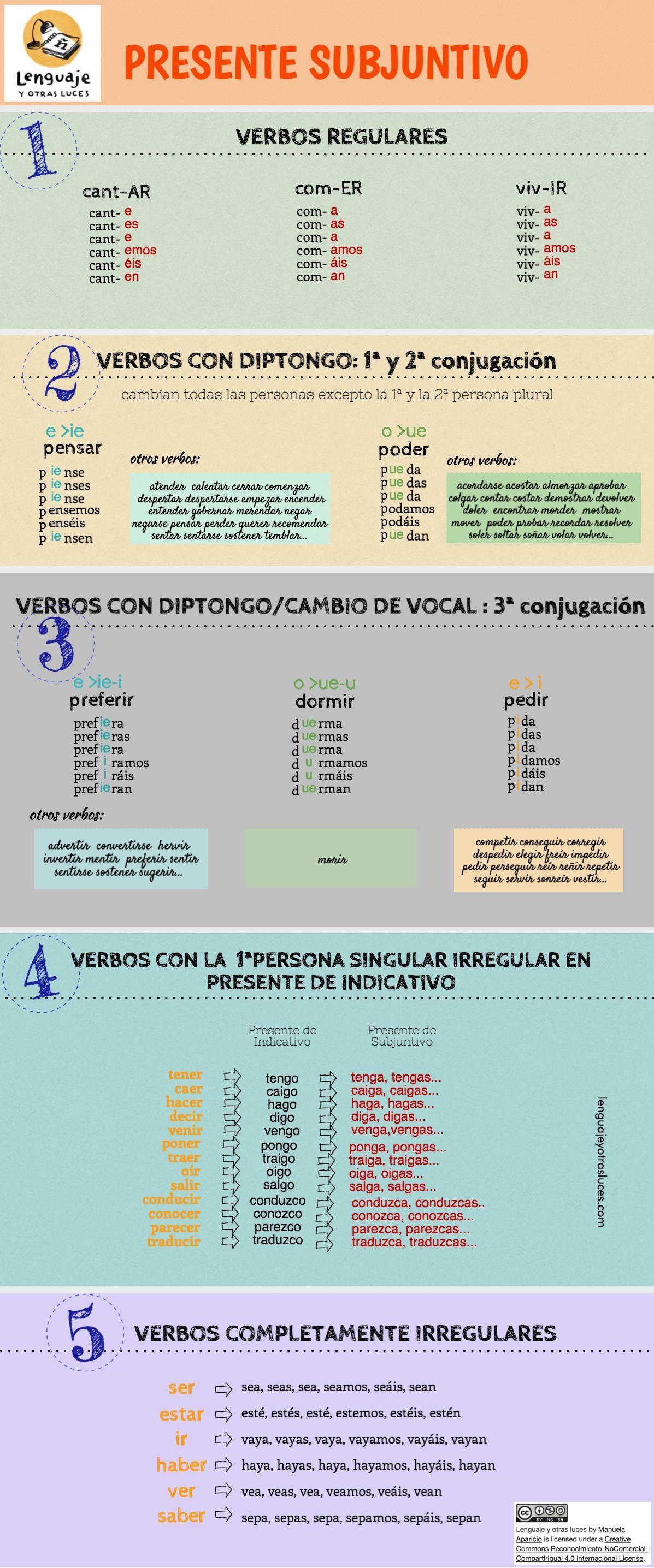 Presente de subjuntivo en español. Infografía ELE | LENGUAJE Y OTRAS ...