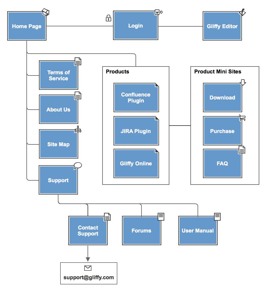 Gliffy Com Create Site Maps Diagrams Site Map Template