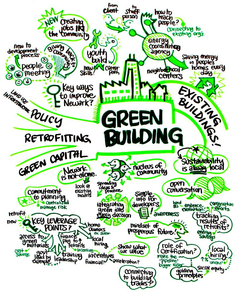 Green Architecture Green Building Green Architecture Pinterest