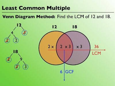 Venn diagram method gcf and lcm circuit diagram symbols http sites saschina org jcurran files 2015 09 venn diagram 1c24k4a rh pinterest com greatest common factor for prime factorization venn diagram ccuart