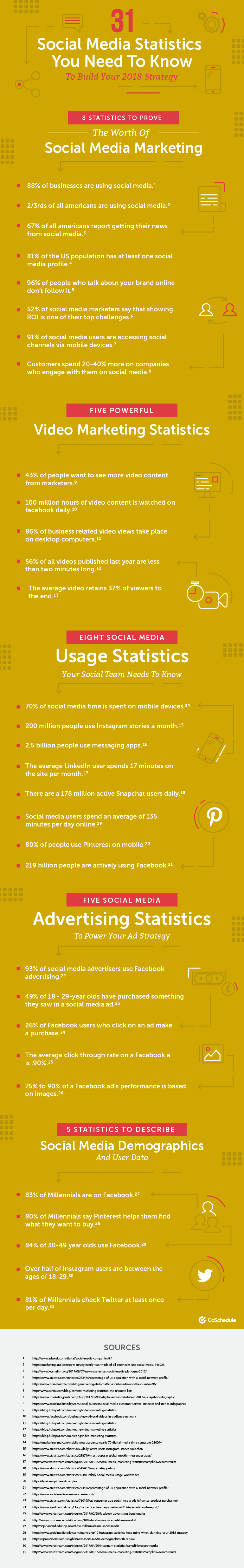 101 Social Media Statistics You Need To Know To Build Your 2018 Strategy - infographic