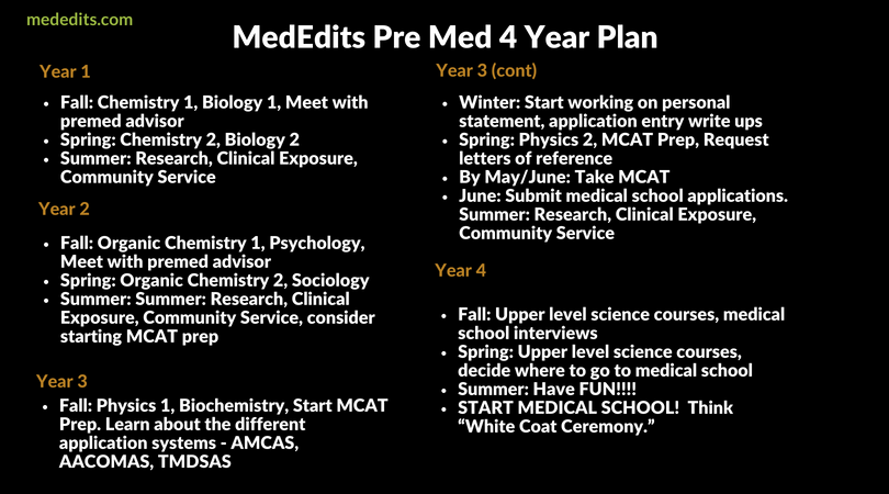 Best Pre Med Programs >> Premed Timeline And Pre Med Requirements And Best Pre Med Courses To
