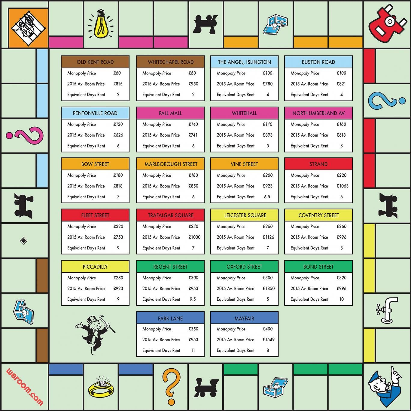 Monopoly Map For Generation Rent True Cost Of Being A