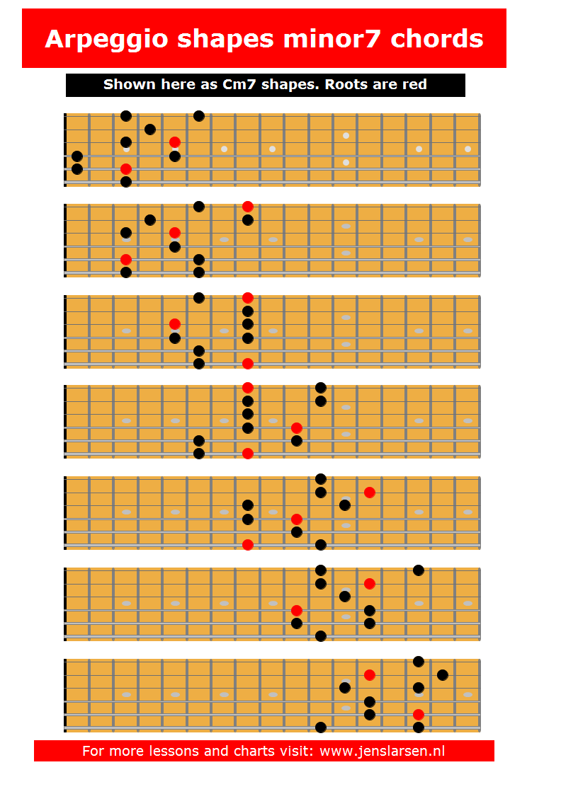 These fingering suggestions was made by finding the arpeggio in each of the 7 3-note-per-string scale fingerings. You can also download the chart as a pdf here: Cm7 arpeggios