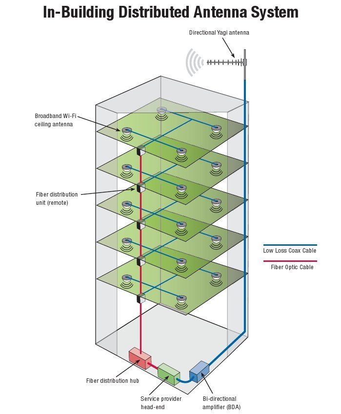In-Building Distributed Antenna Systems (DAS) diagram | Helpful