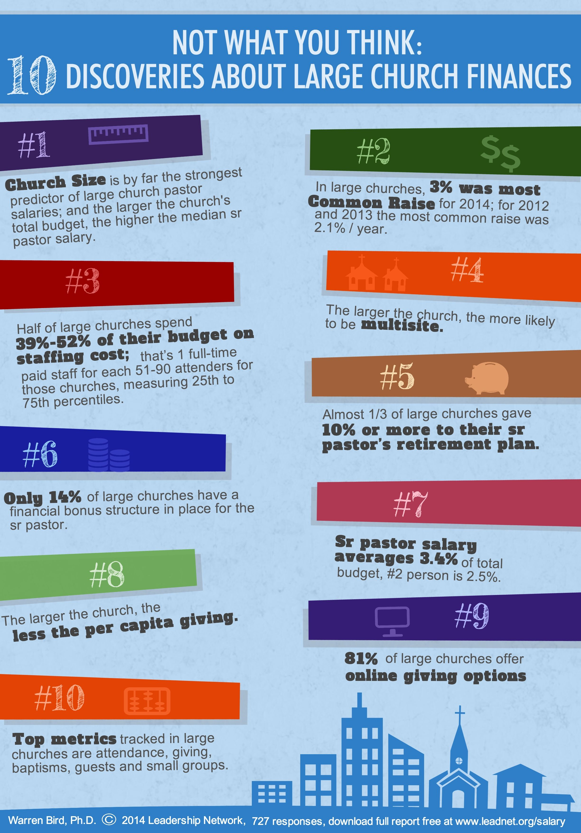 Top 10 Findings from Large Church Salary Report