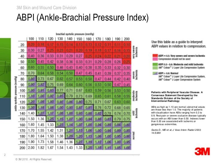 Ankle Brachial Chart Google Search