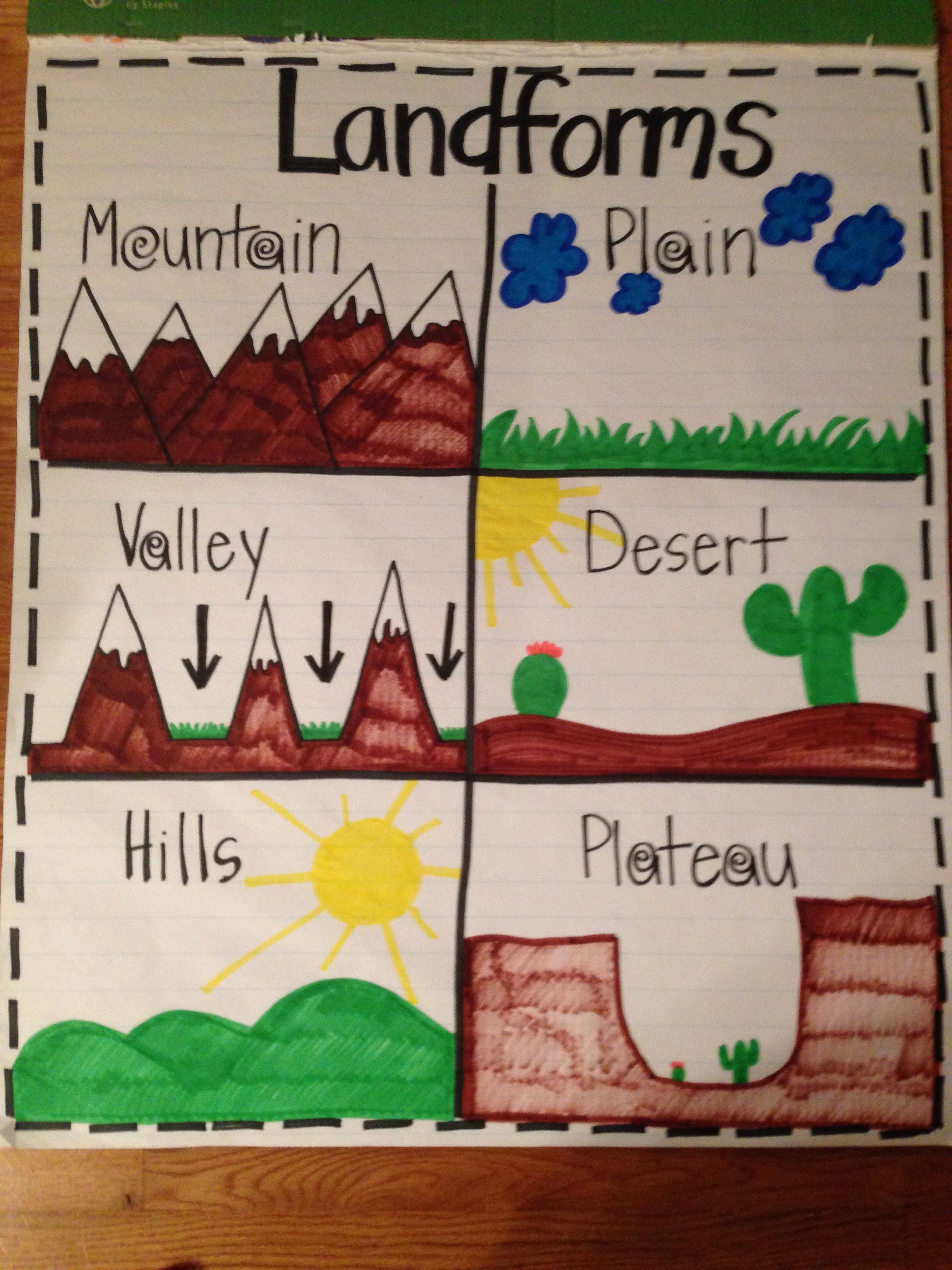 Landforms anchor chart also science pinterest charts rh