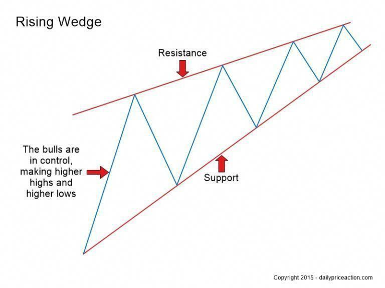 Forex Rising Wedge Pattern Characteristics Foreignexchangetrading