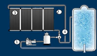 Solar Pool Heating Solar Panels Tampa Bay Pasco Clearwater Hillsborough Fl Solar Heat For Swimming Pools Solar Pool Heating Solar Panels Solar Heating