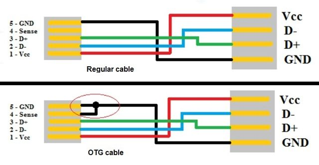 f202caf5bbde5af2a9c41869e09deadc diy] usb on the go (otg) cable otg pinterest arduino, tech usb male to male cable wiring diagram at edmiracle.co
