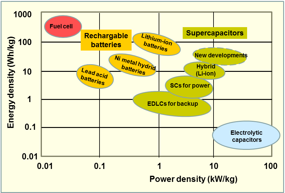 Supercapacitor Vs Battery Lithium Ion Batteries Capacitors Electrolytic Capacitor