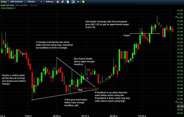 Big Rewards Don T Require Big Risk In Day Trading Day Trading