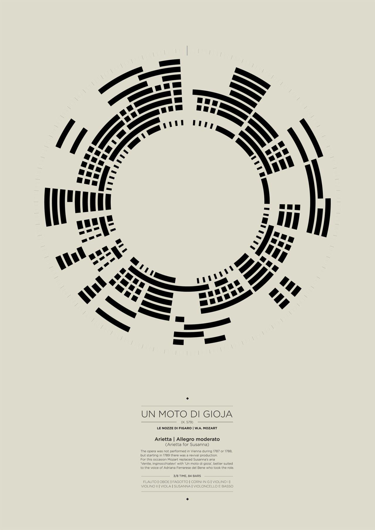 Youcandesigneverything Infografica Info Grafiche Graphic Designer