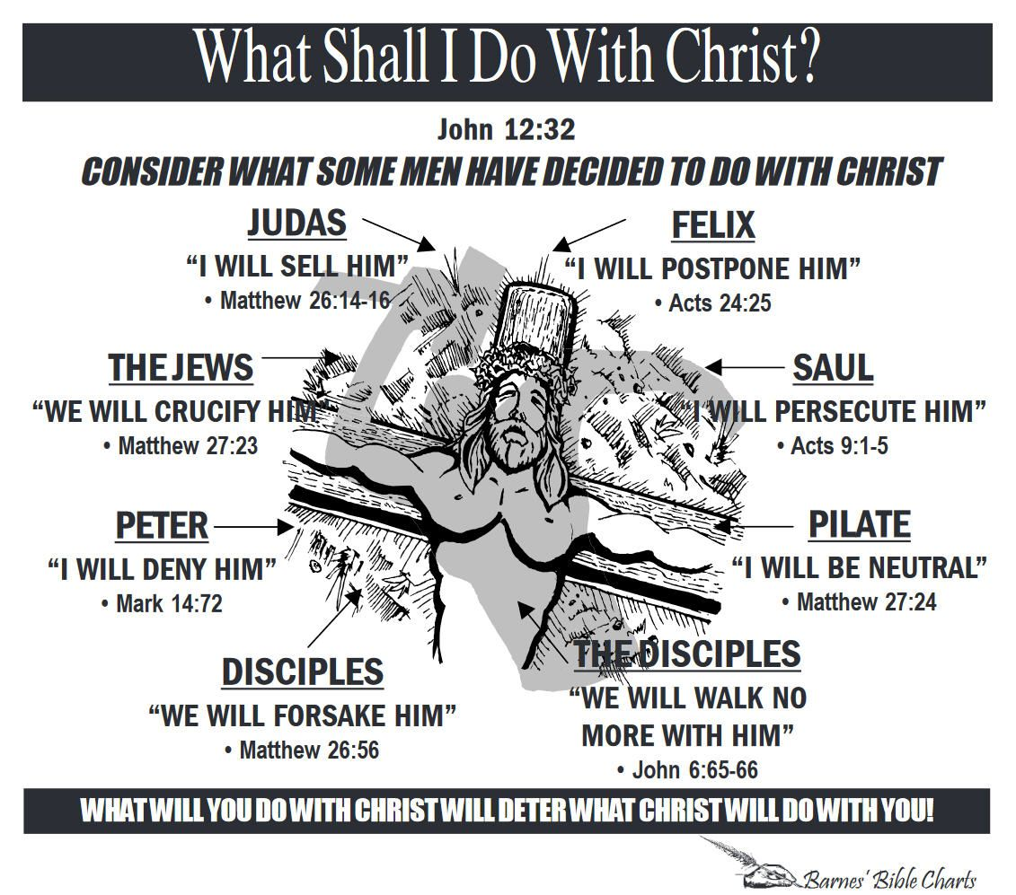 What Shall I Do With Christ