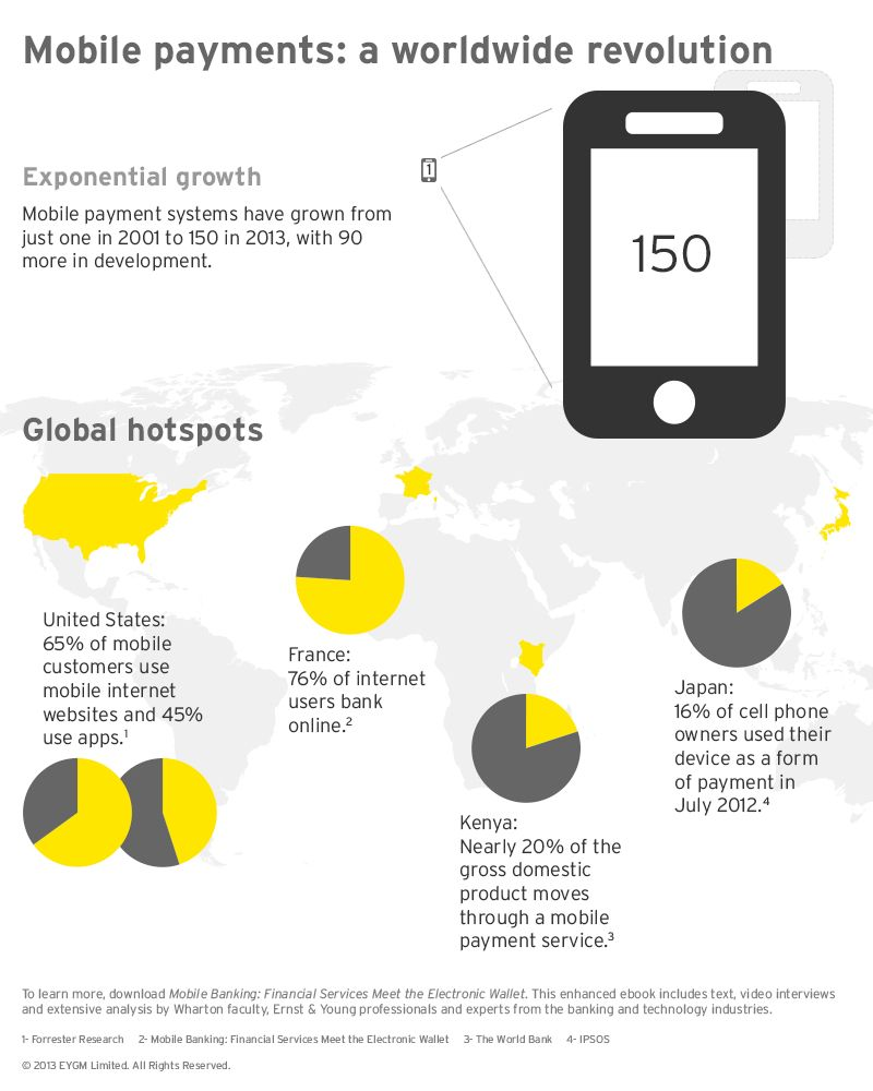 Mobile payments: a worldwide revolution  #EY | Financial