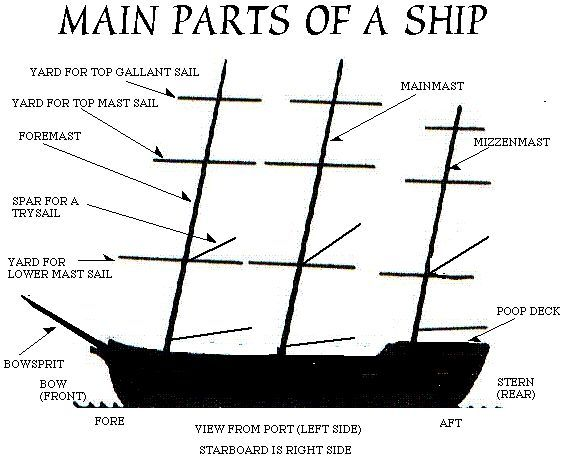 In sailing the parts of a sail have common terminology for each ...
