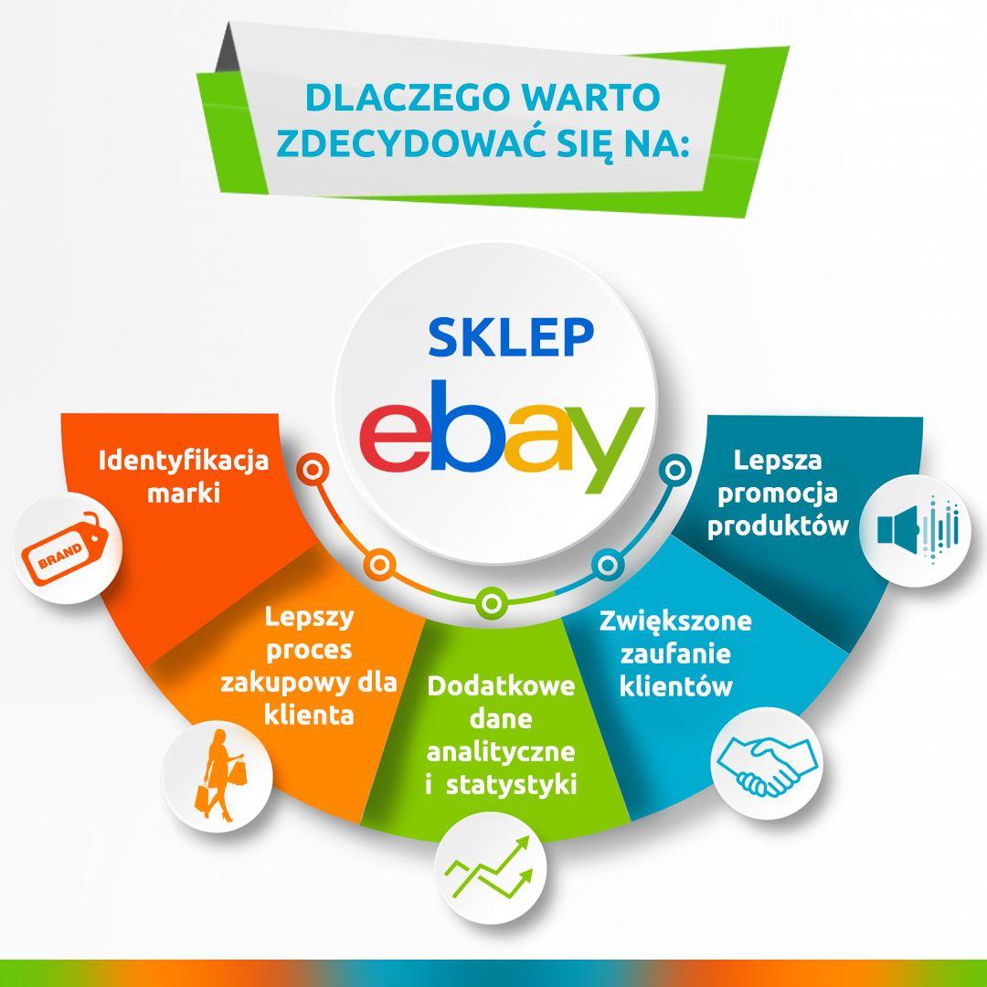 Dlaczego Warto Zdecydowac Sie Na Sklep Ebay Marketing Pie Chart Chart