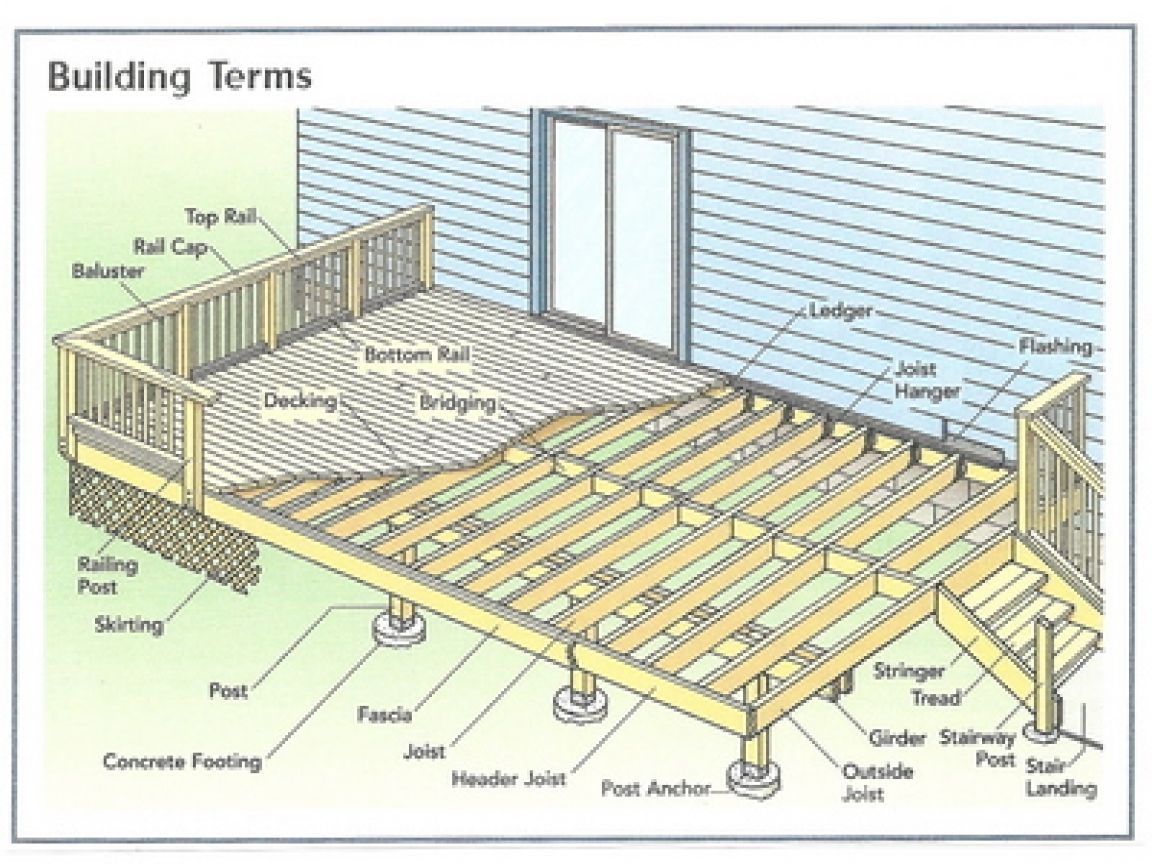 Basic Deck Building Plans Simple 10x10 Deck Plan House Wood Deck Plans Basic Deck Building Deck Building Plans
