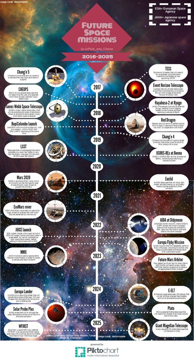 Pin by Lara Kimber on * Science * {Space}   Space, Timeline