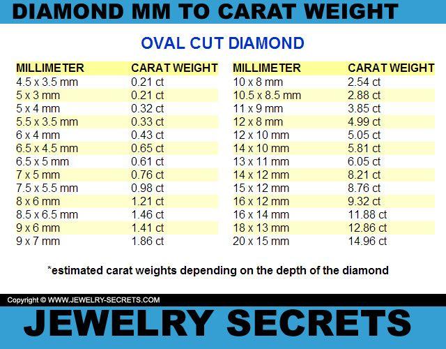Oval Cut Diamond Mm To Carat Weight Conversion Chart  Diamonds