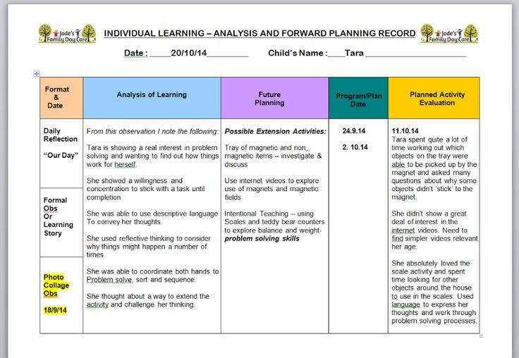 Program Template for EYLF outcomes  Educators Daycare Business