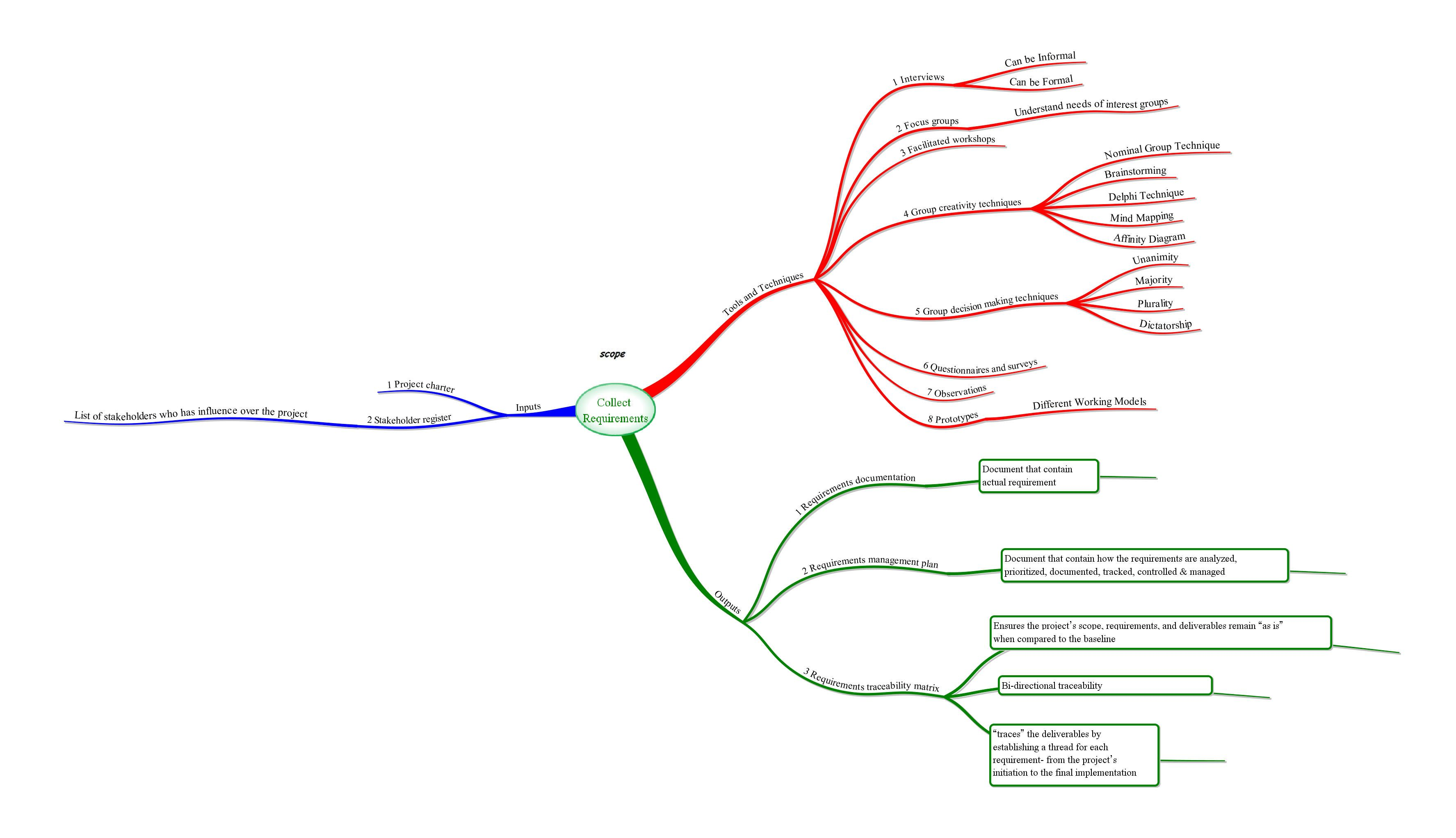 Mind map of pmp exam pmp itto chart project management capm mind map of pmp exam pmp itto chart 1betcityfo Image collections