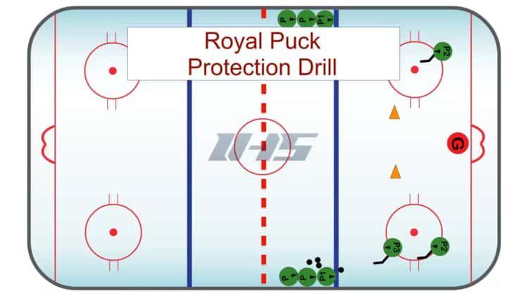Royal Puck Protection Drill Hockey Drills Drill Hockey