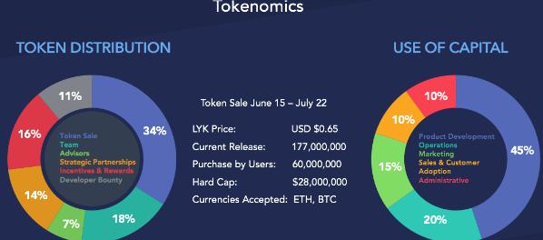 1st Blockchain Enabled Platform Loyakk Is Launching An Ico Sale