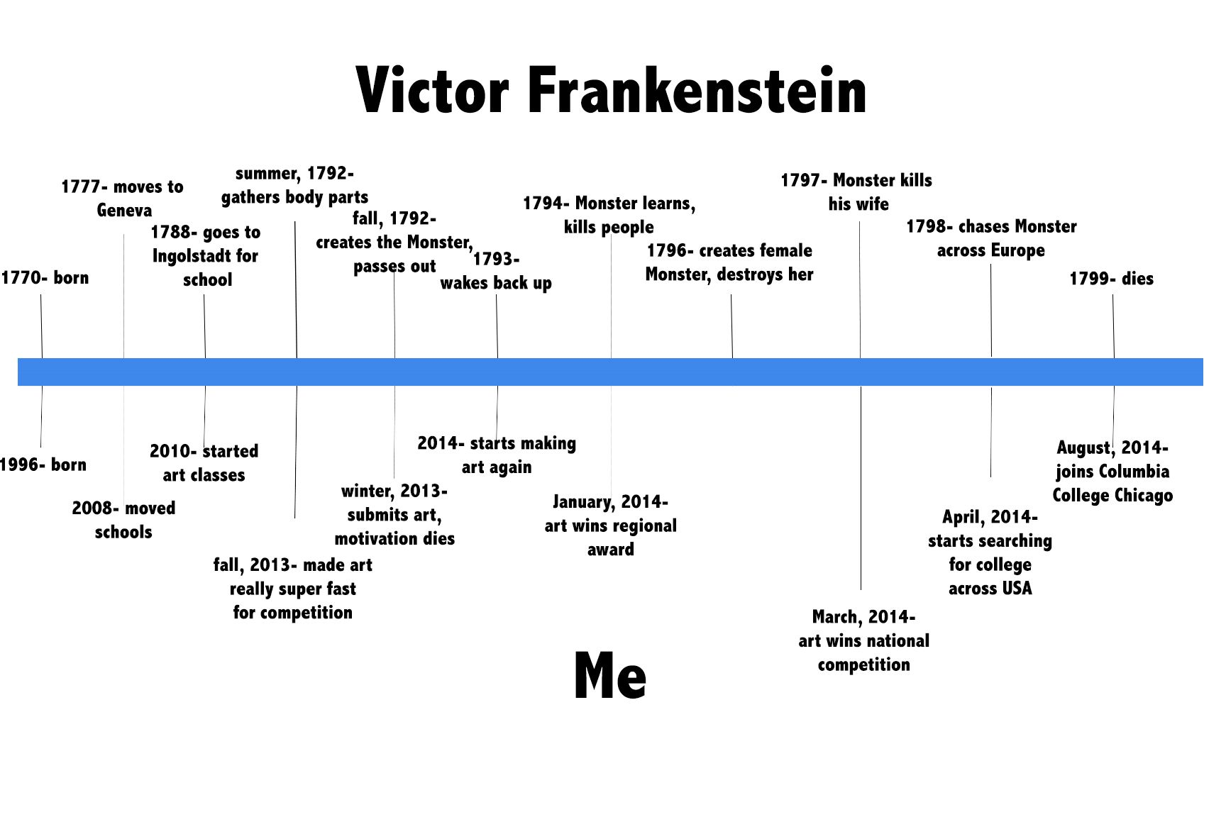 frankenstein timeline - Google Search | Mary Shelley's ...